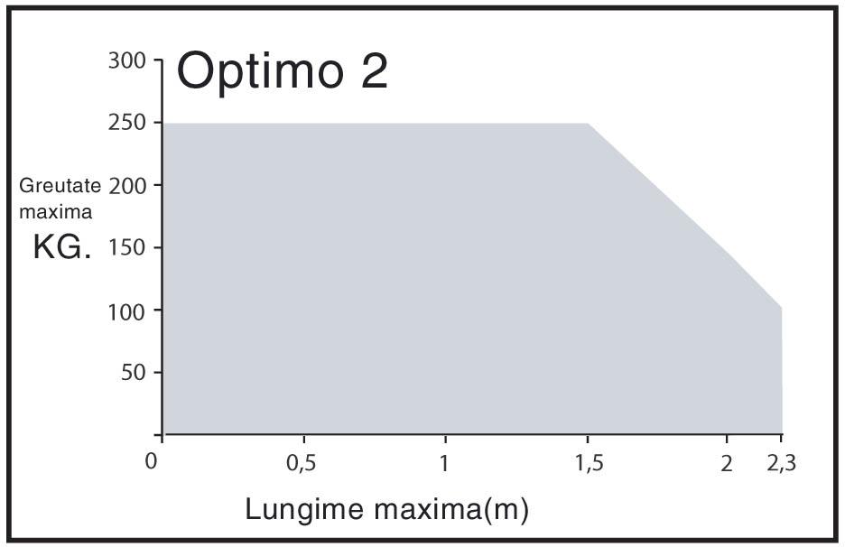 OPTIMO2
