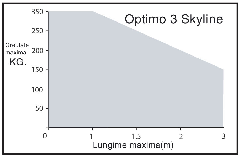 OPTIMO3SKYLINE